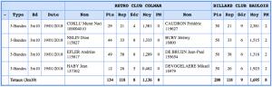 Resultats Colmar La Baule