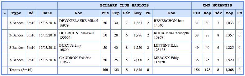 Resultats-LaBaule-Morangis